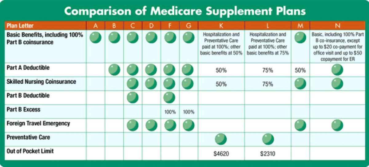 Medicare supplement plans in South Carolina