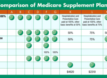 Medicare supplement plans in South Carolina
