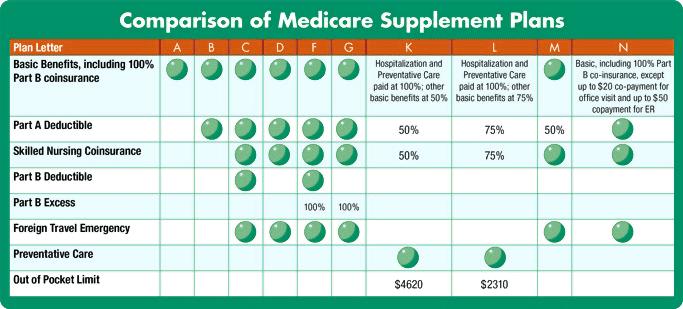 Aarp Medicare Supplement Plan >> Medicare supplement plans in South Carolina - Health Tips & Beauty Tips