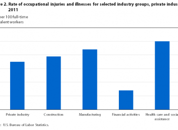 Treatment and Management of the Major Examples of Work-Related Injuries